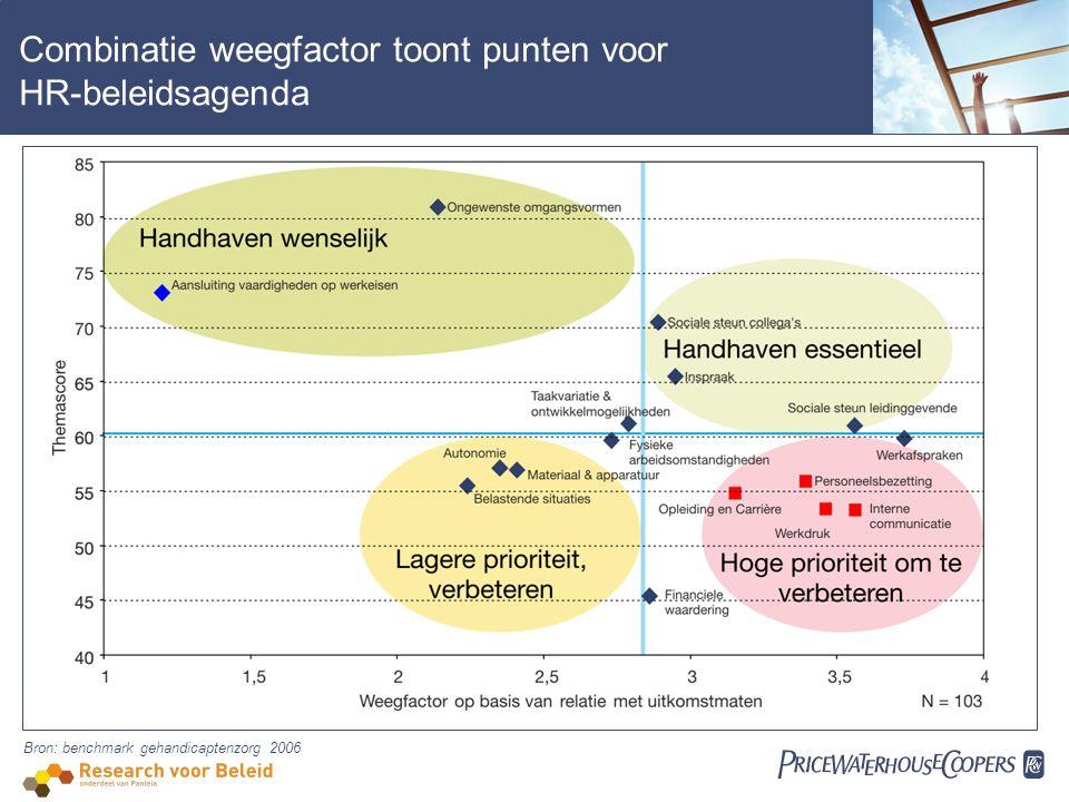  Combinatie weegfactor toont punten voor HR-beleidsagenda Bron: benchmark gehandicaptenzorg 2006