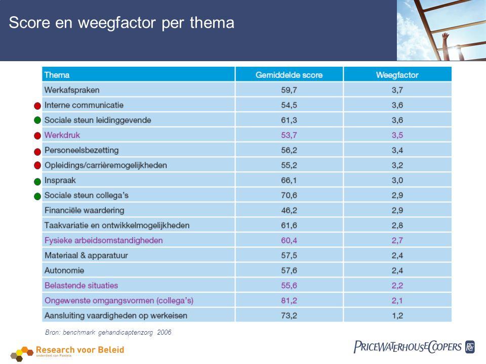  Score en weegfactor per thema Bron: benchmark gehandicaptenzorg 2006