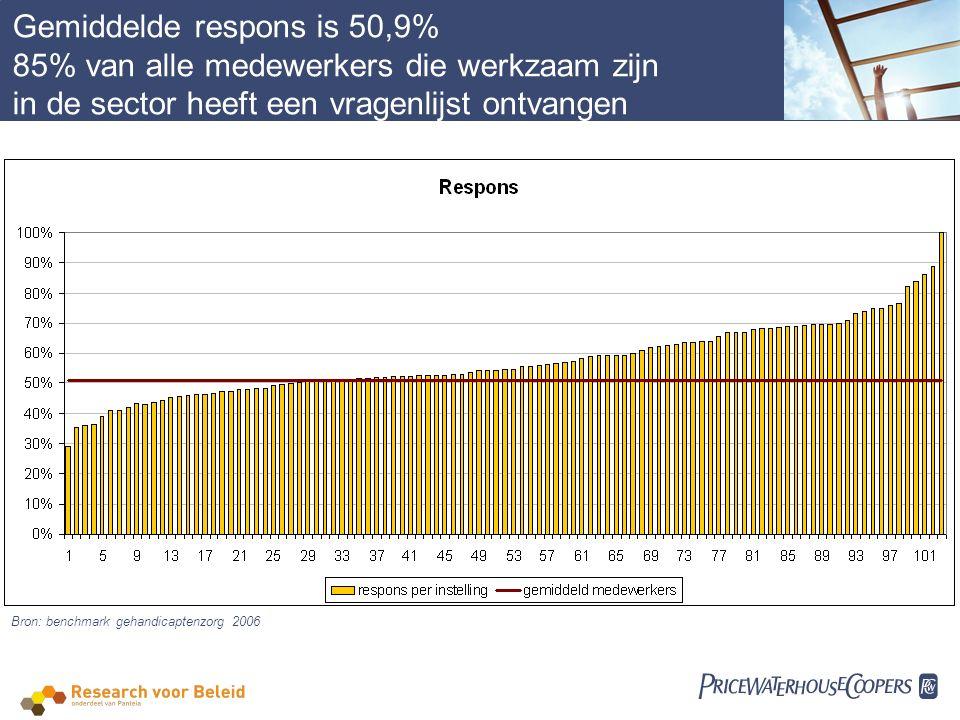  Gemiddelde respons is 50,9% 85% van alle medewerkers die werkzaam zijn in de sector heeft een vragenlijst ontvangen Bron: benchmark gehandicaptenzorg 2006