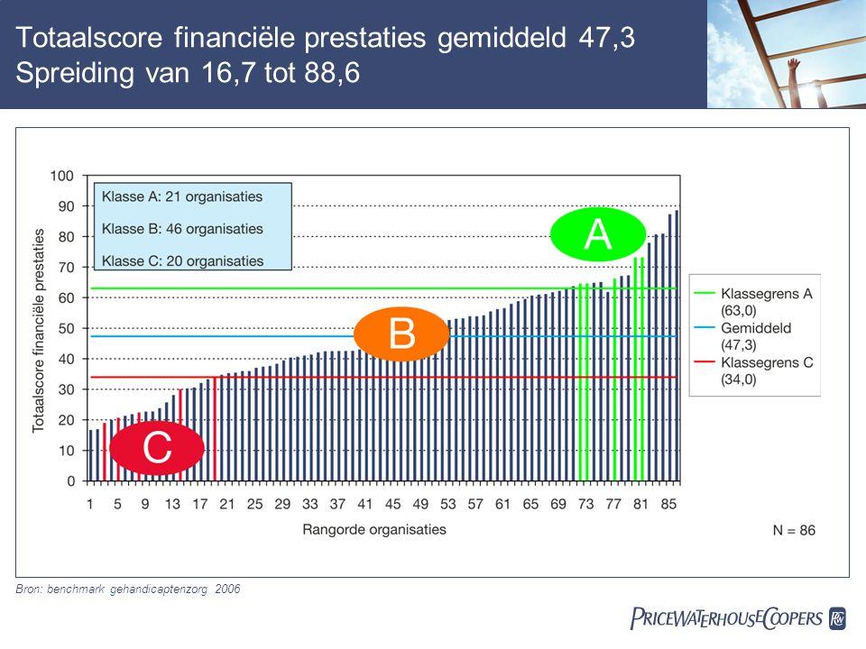  Totaalscore financiële prestaties gemiddeld 47,3 Spreiding van 16,7 tot 88,6 Bron: benchmark gehandicaptenzorg 2006