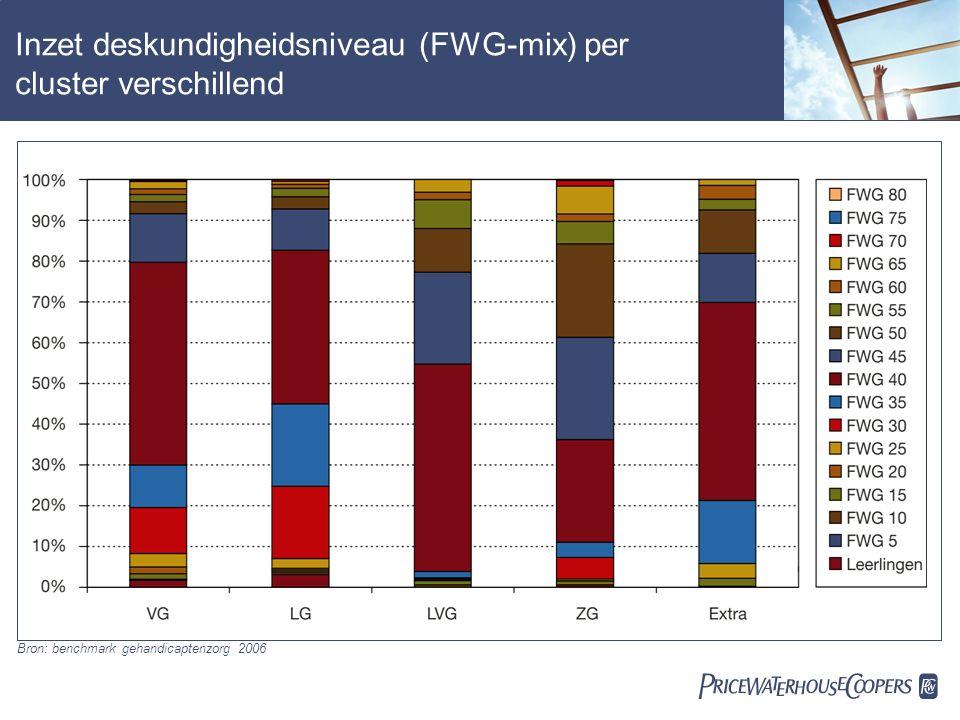  Inzet deskundigheidsniveau (FWG-mix) per cluster verschillend Bron: benchmark gehandicaptenzorg 2006