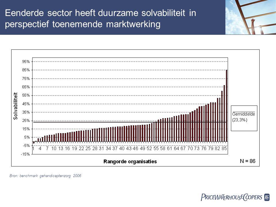  Eenderde sector heeft duurzame solvabiliteit in perspectief toenemende marktwerking Bron: benchmark gehandicaptenzorg 2006