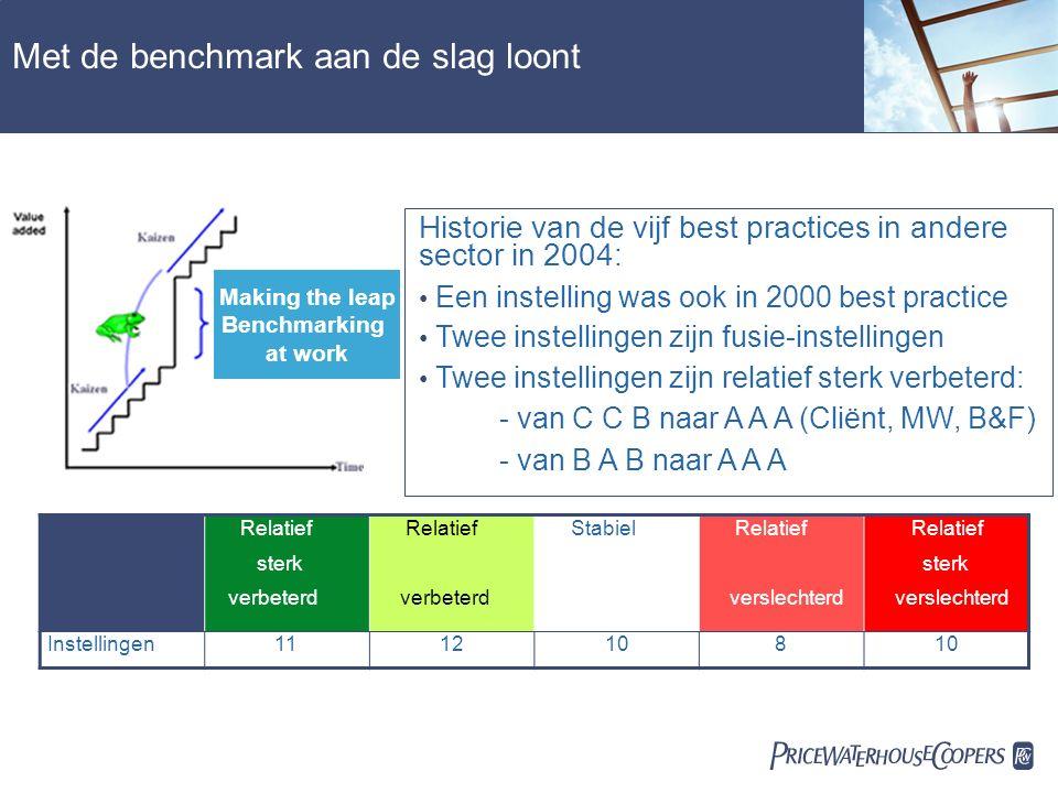  Met de benchmark aan de slag loont Relatief sterk verbeterd Relatief verbeterd Stabiel Relatief verslechterd Relatief sterk verslechterd Instellingen1112108 Making the leap Benchmarking at work Historie van de vijf best practices in andere sector in 2004: Een instelling was ook in 2000 best practice Twee instellingen zijn fusie-instellingen Twee instellingen zijn relatief sterk verbeterd: - van C C B naar A A A (Cliënt, MW, B&F) - van B A B naar A A A