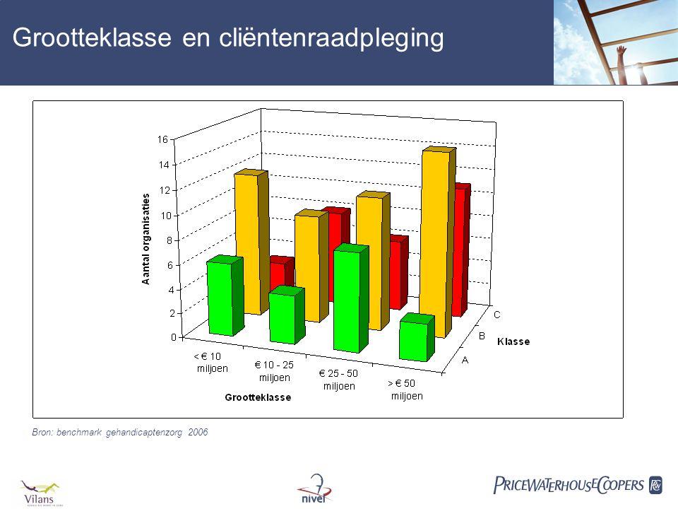  Grootteklasse en cliëntenraadpleging Bron: benchmark gehandicaptenzorg 2006