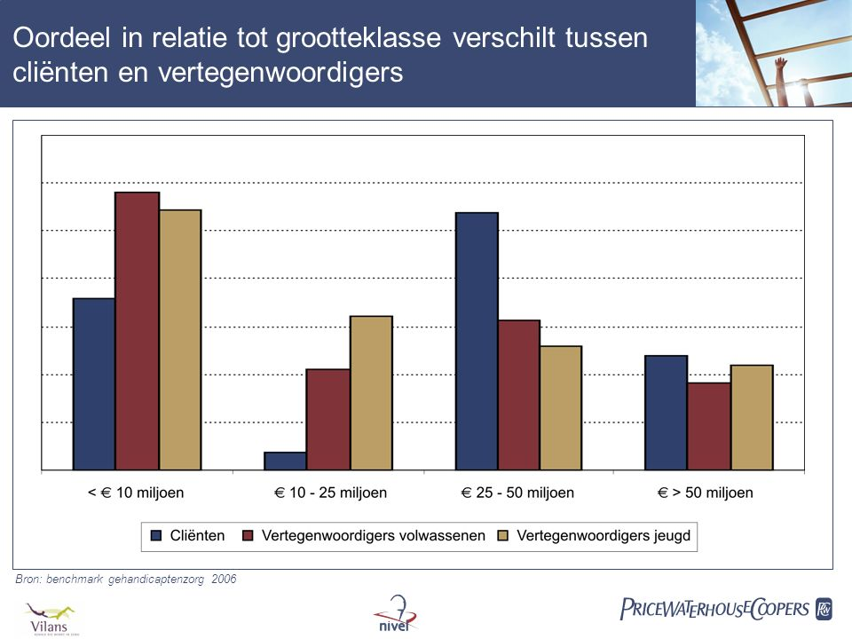  Oordeel in relatie tot grootteklasse verschilt tussen cliënten en vertegenwoordigers Bron: benchmark gehandicaptenzorg 2006