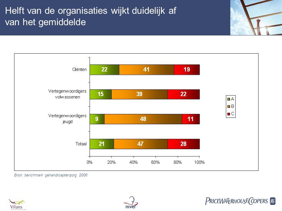 Helft van de organisaties wijkt duidelijk af van het gemiddelde Bron: benchmark gehandicaptenzorg 2006