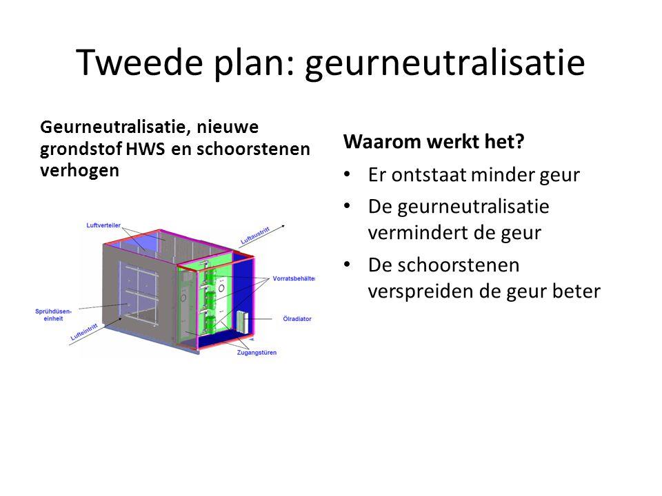 Tweede plan: geurneutralisatie Geurneutralisatie, nieuwe grondstof HWS en schoorstenen verhogen Waarom werkt het.
