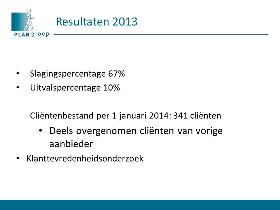 Resultaten 2013 Slagingspercentage 67% Uitvalspercentage 10% Cliëntenbestand per 1 januari 2014: 341 cliënten Deels overgenomen cliënten van vorige aanbieder Klanttevredenheidsonderzoek