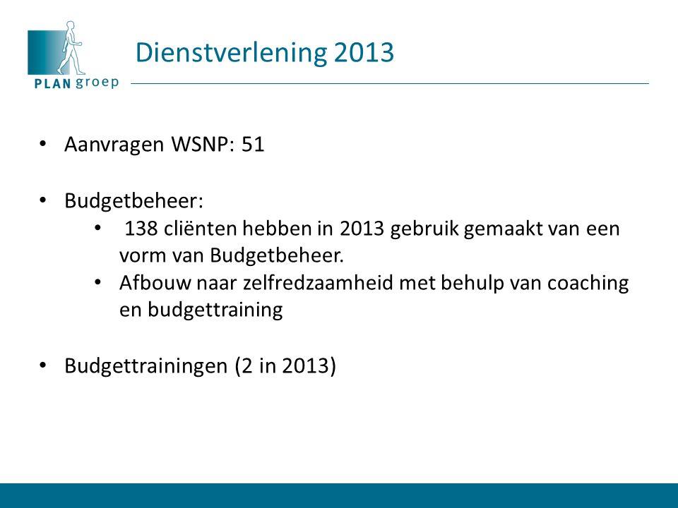 Dienstverlening 2013 Aanvragen WSNP: 51 Budgetbeheer: 138 cliënten hebben in 2013 gebruik gemaakt van een vorm van Budgetbeheer.