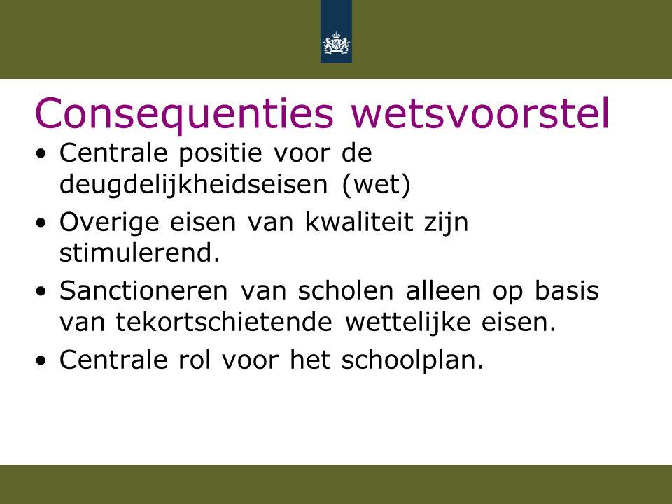 Consequenties wetsvoorstel Centrale positie voor de deugdelijkheidseisen (wet) Overige eisen van kwaliteit zijn stimulerend.