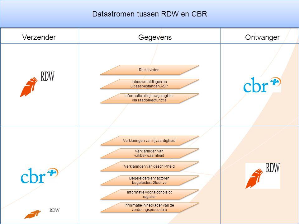 Datastromen tussen RDW en CBR Gegevens VerzenderOntvanger Verklaringen van rijvaardigheid Verklaringen van geschiktheid Verklaringen van vakbekwaamhei