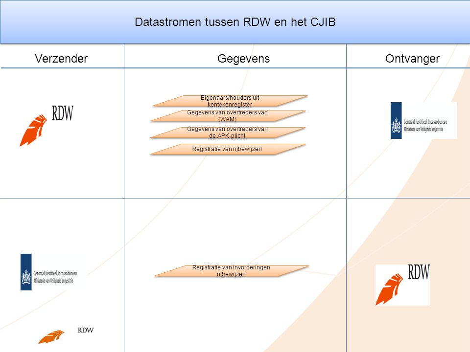 Datastromen tussen RDW en het CJIB Eigenaars/houders uit kentekenregister Gegevens van overtreders van (WAM) Registratie van rijbewijzen Gegevens van overtreders van de APK-plicht Gegevens VerzenderOntvanger Registratie van invorderingen rijbewijzen