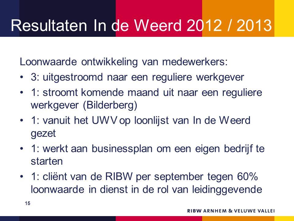 Resultaten In de Weerd 2012 / 2013 Loonwaarde ontwikkeling van medewerkers: 3: uitgestroomd naar een reguliere werkgever 1: stroomt komende maand uit