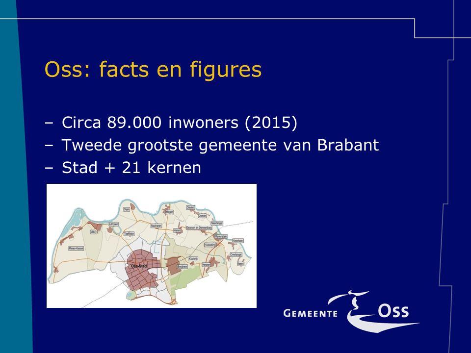 Oss: facts en figures –Circa 89.000 inwoners (2015) –Tweede grootste gemeente van Brabant –Stad + 21 kernen