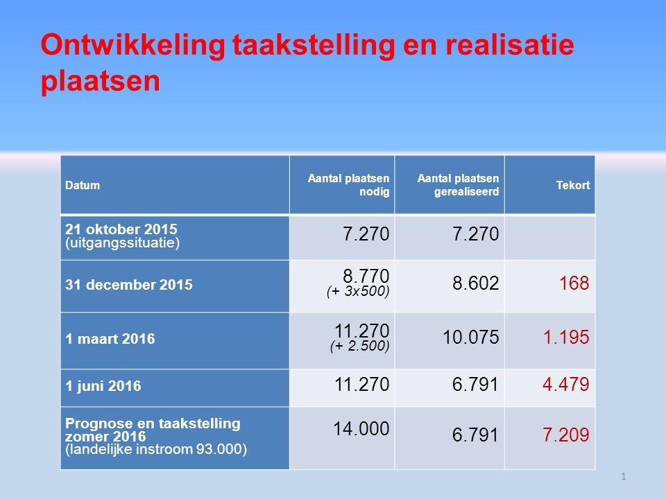 Ontwikkeling taakstelling en realisatie plaatsen Datum Aantal plaatsen nodig Aantal plaatsen gerealiseerd Tekort 21 oktober 2015 (uitgangssituatie) 7.270 31 december 2015 8.770 (+ 3x500) 8.602168 1 maart 2016 11.270 (+ 2.500) 10.0751.195 1 juni 2016 11.2706.7914.479 Prognose en taakstelling zomer 2016 (landelijke instroom 93.000) 14.000 6.7917.209 1