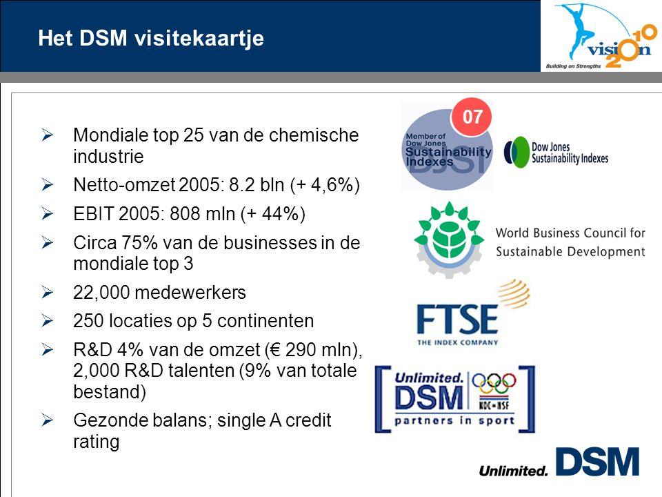 Het DSM visitekaartje  Mondiale top 25 van de chemische industrie  Netto-omzet 2005: 8.2 bln (+ 4,6%)  EBIT 2005: 808 mln (+ 44%)  Circa 75% van de businesses in de mondiale top 3  22,000 medewerkers  250 locaties op 5 continenten  R&D 4% van de omzet (€ 290 mln), 2,000 R&D talenten (9% van totale bestand)  Gezonde balans; single A credit rating 07