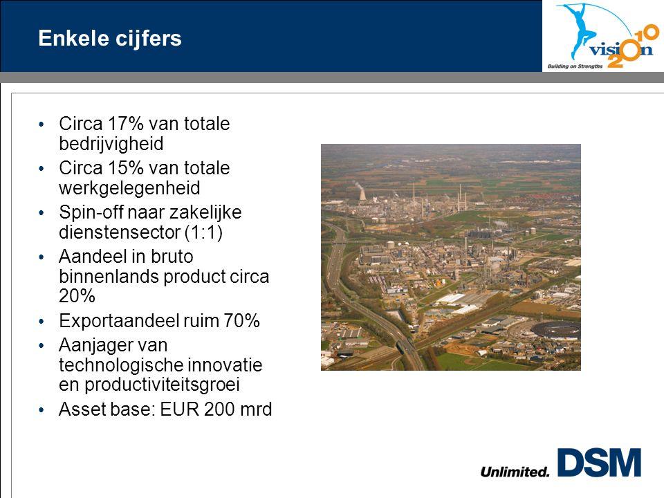 Enkele cijfers Circa 17% van totale bedrijvigheid Circa 15% van totale werkgelegenheid Spin-off naar zakelijke dienstensector (1:1) Aandeel in bruto binnenlands product circa 20% Exportaandeel ruim 70% Aanjager van technologische innovatie en productiviteitsgroei Asset base: EUR 200 mrd