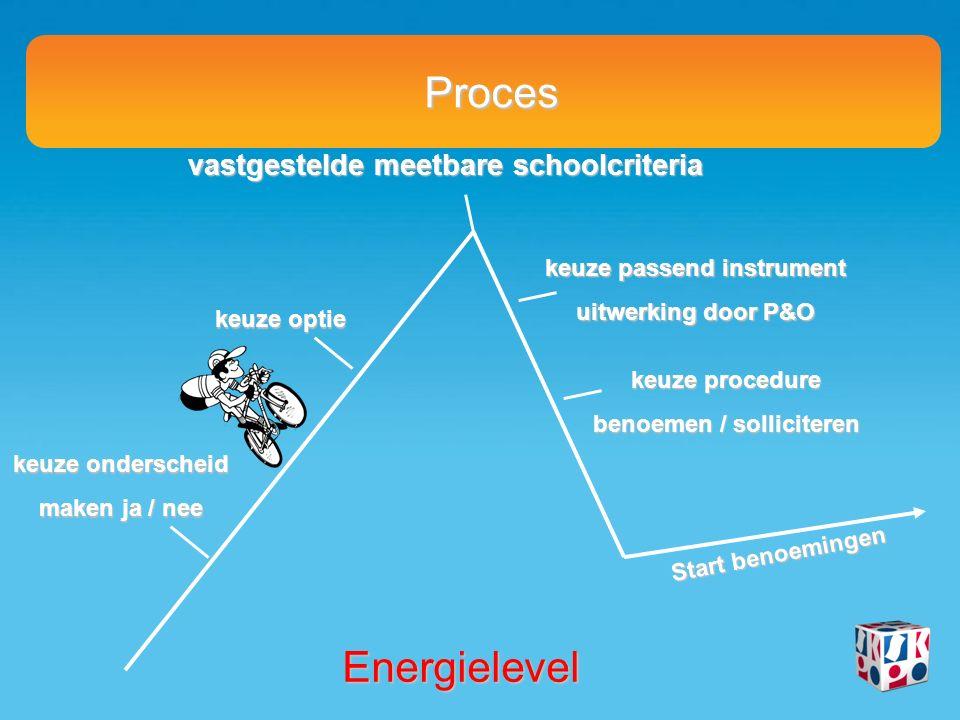 Proces vastgestelde meetbare schoolcriteria keuze onderscheid maken ja / nee keuze optie keuze passend instrument uitwerking door P&O keuze procedure benoemen / solliciteren Start benoemingen Energielevel