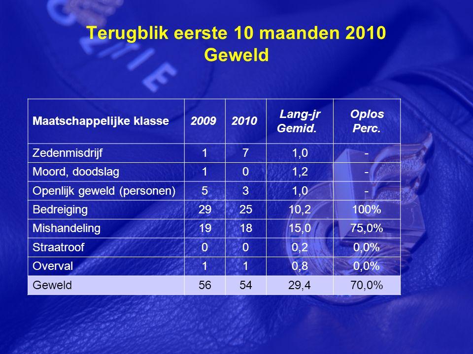 Terugblik eerste 10 maanden 2010 Geweld Maatschappelijke klasse2009 2010 Lang-jr Gemid.