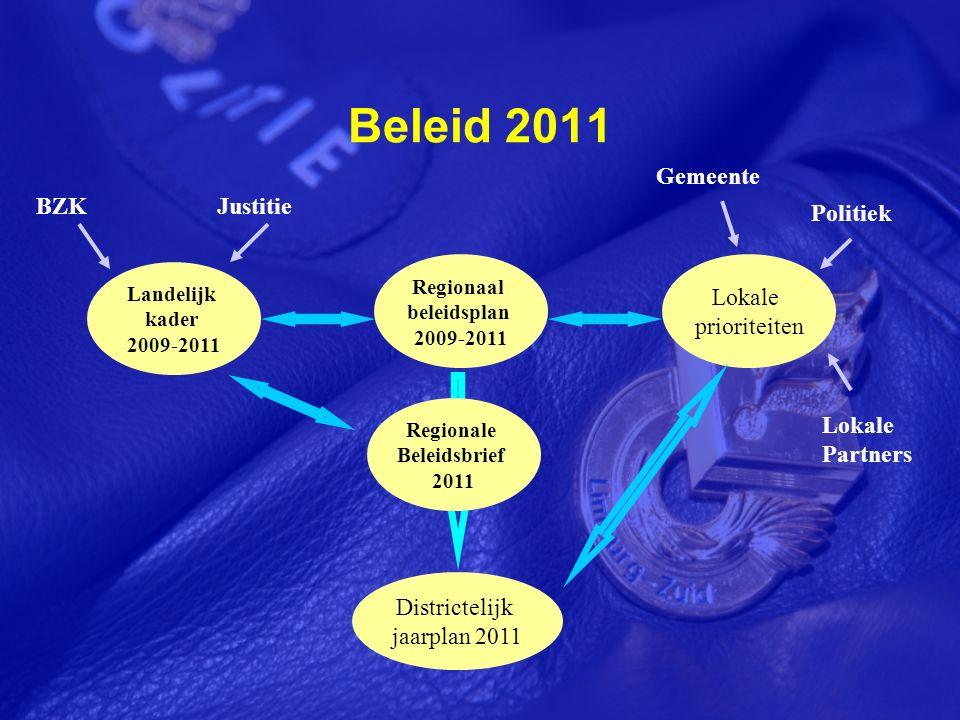 Beleid 2011 Landelijk kader 2009-2011 Lokale prioriteiten Districtelijk jaarplan 2011 Regionaal beleidsplan 2009-2011 Gemeente Politiek Lokale Partners JustitieBZK Regionale Beleidsbrief 2011