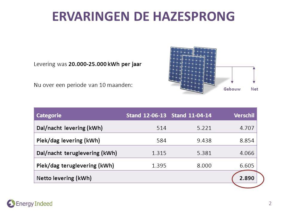 Levering was 20.000-25.000 kWh per jaar Nu over een periode van 10 maanden: ERVARINGEN DE HAZESPRONG CategorieStand 12-06-13Stand 11-04-14Verschil Dal/nacht levering (kWh)5145.2214.707 Piek/dag levering (kWh)5849.4388.854 Dal/nacht teruglevering (kWh)1.3155.3814.066 Piek/dag teruglevering (kWh)1.3958.0006.605 Netto levering (kWh) 2.890 Gebouw Net 2