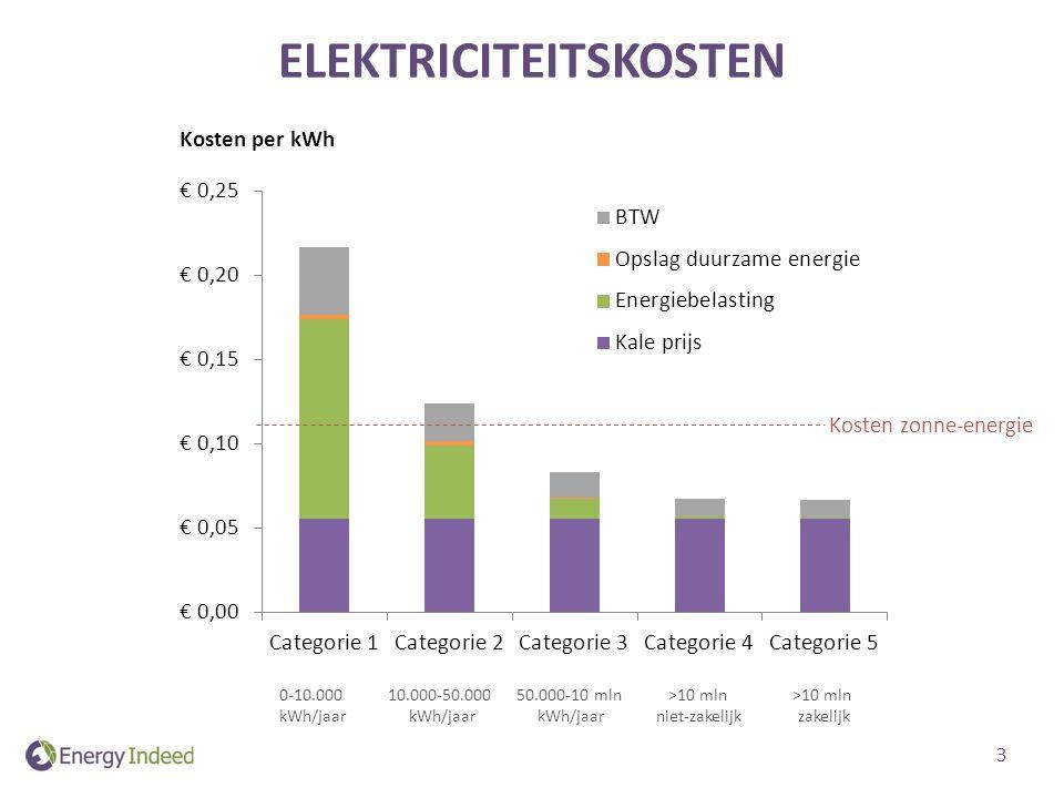 ELEKTRICITEITSKOSTEN Kosten per kWh 0-10.000 kWh/jaar 10.000-50.000 kWh/jaar 50.000-10 mln kWh/jaar >10 mln niet-zakelijk >10 mln zakelijk Kosten zonne-energie 3