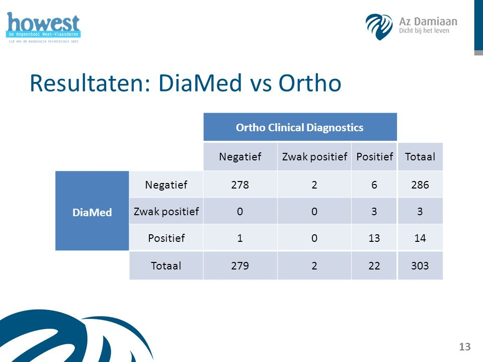 Resultaten: DiaMed vs Ortho 13 Ortho Clinical Diagnostics NegatiefZwak positiefPositiefTotaal DiaMed Negatief27826286 Zwak positief0033 Positief101314 Totaal279222303