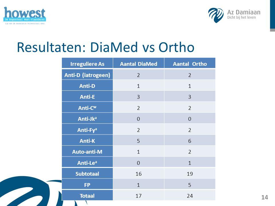 Resultaten: DiaMed vs Ortho 14 Irreguliere AsAantal DiaMedAantal Ortho Anti-D (iatrogeen)22 Anti-D11 Anti-E33 Anti-C w 22 Anti-Jk a 00 Anti-Fy a 22 Anti-K56 Auto-anti-M12 Anti-Le a 01 Subtotaal1619 FP15 Totaal1724
