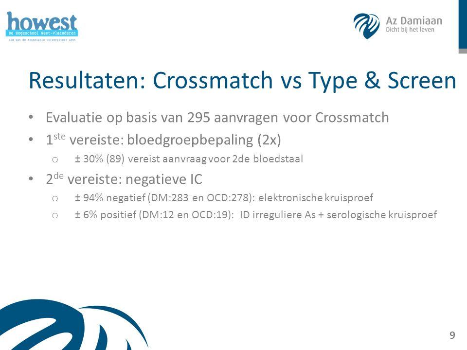 Resultaten: Crossmatch vs Type & Screen Evaluatie op basis van 295 aanvragen voor Crossmatch 1 ste vereiste: bloedgroepbepaling (2x) o ± 30% (89) vereist aanvraag voor 2de bloedstaal 2 de vereiste: negatieve IC o ± 94% negatief (DM:283 en OCD:278): elektronische kruisproef o ± 6% positief (DM:12 en OCD:19): ID irreguliere As + serologische kruisproef 9