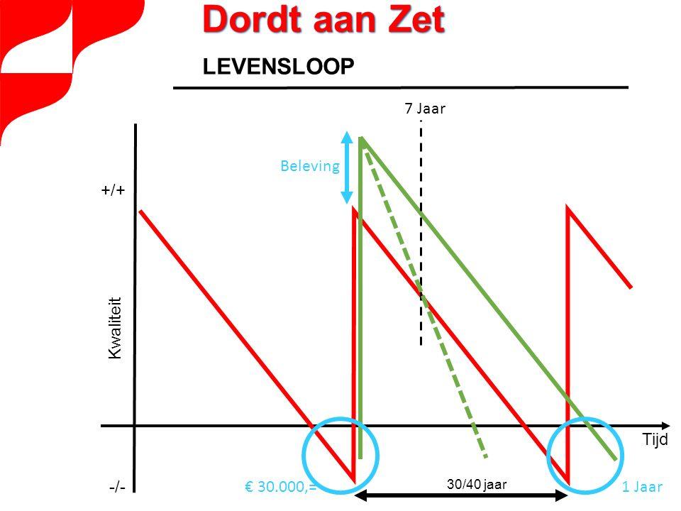 Kwaliteit Tijd +/+ -/- 30/40 jaar LEVENSLOOP € 30.000,=1 Jaar Beleving 7 Jaar Dordt aan Zet