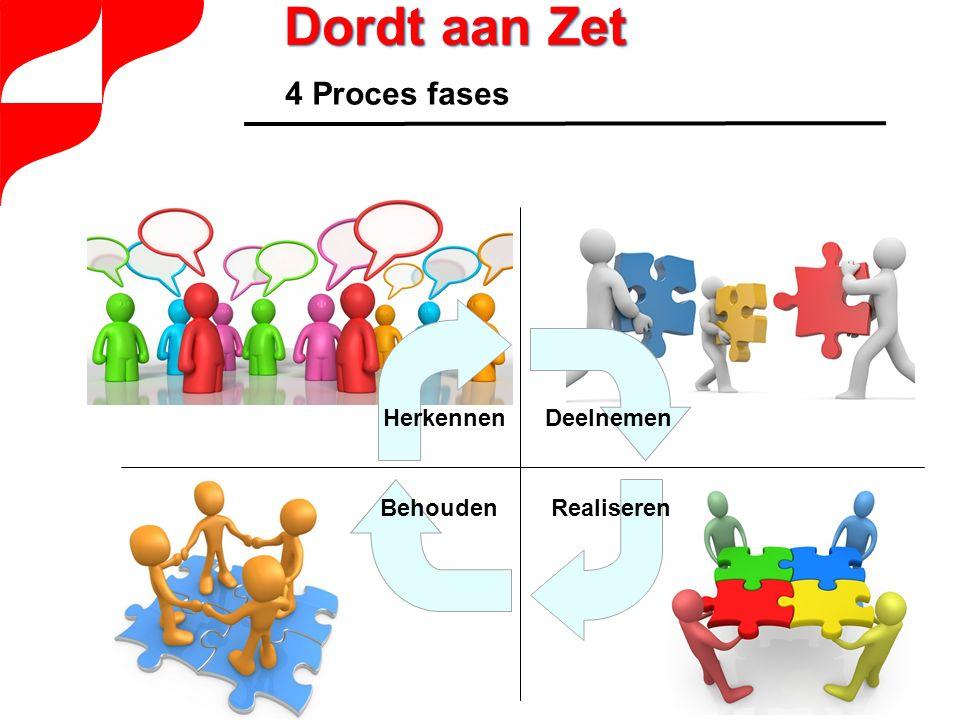 Herkennen Deelnemen BehoudenRealiseren 4 Proces fases Dordt aan Zet