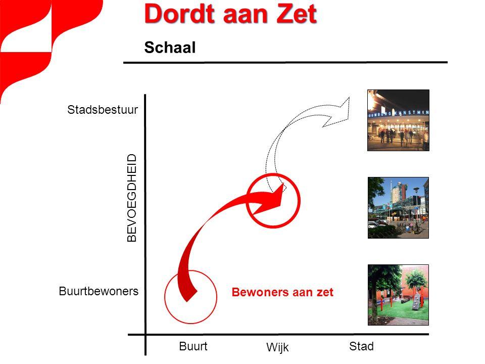BEVOEGDHEID Stad Wijk Buurt Stadsbestuur Buurtbewoners Schaal Bewoners aan zet Dordt aan Zet