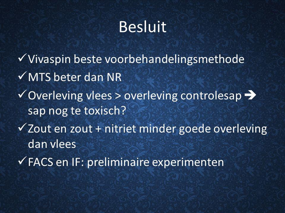 Besluit Vivaspin beste voorbehandelingsmethode MTS beter dan NR Overleving vlees > overleving controlesap  sap nog te toxisch? Zout en zout + nitriet
