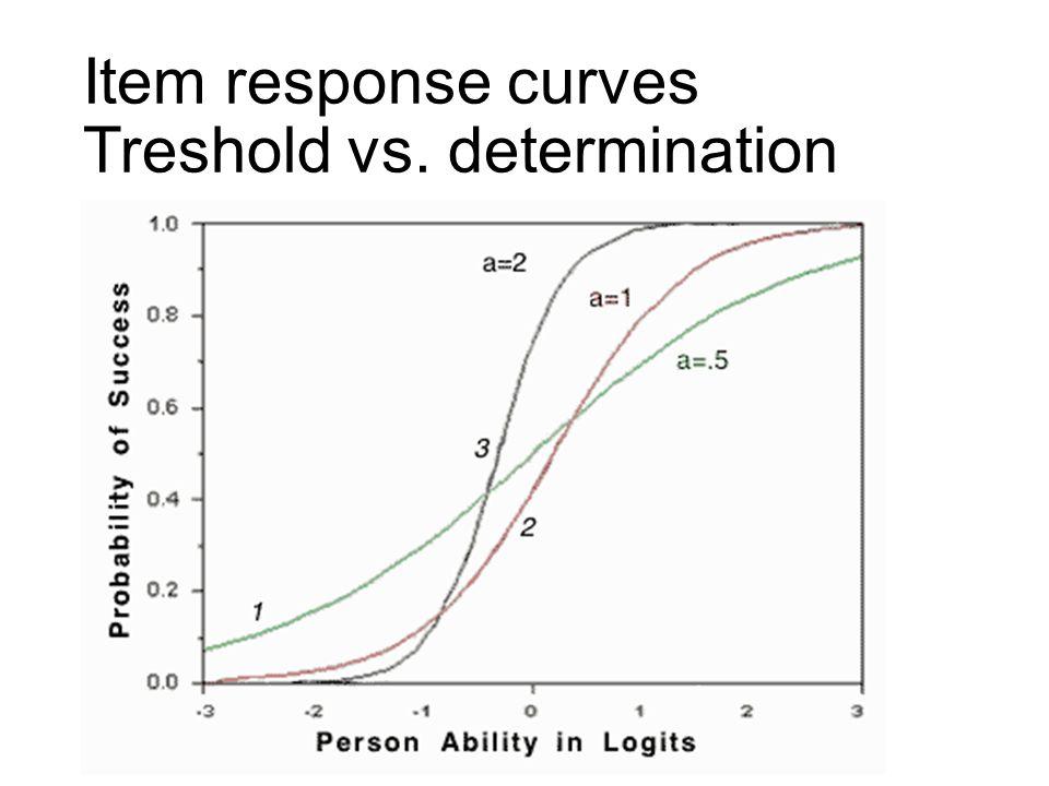 Item response curves Treshold vs. determination