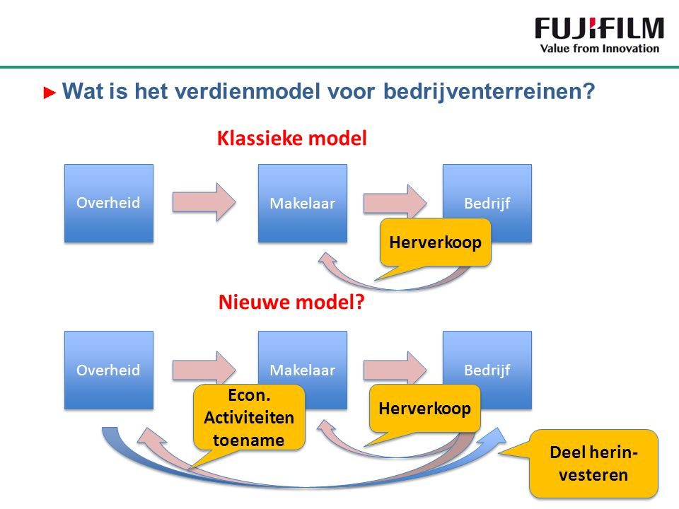 Blue Energy ► Wat is het verdienmodel voor bedrijventerreinen? Overheid Makelaar Bedrijf Klassieke model Overheid Makelaar Bedrijf Nieuwe model? Herve
