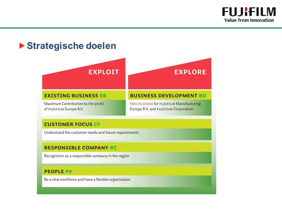 Strategische doelen