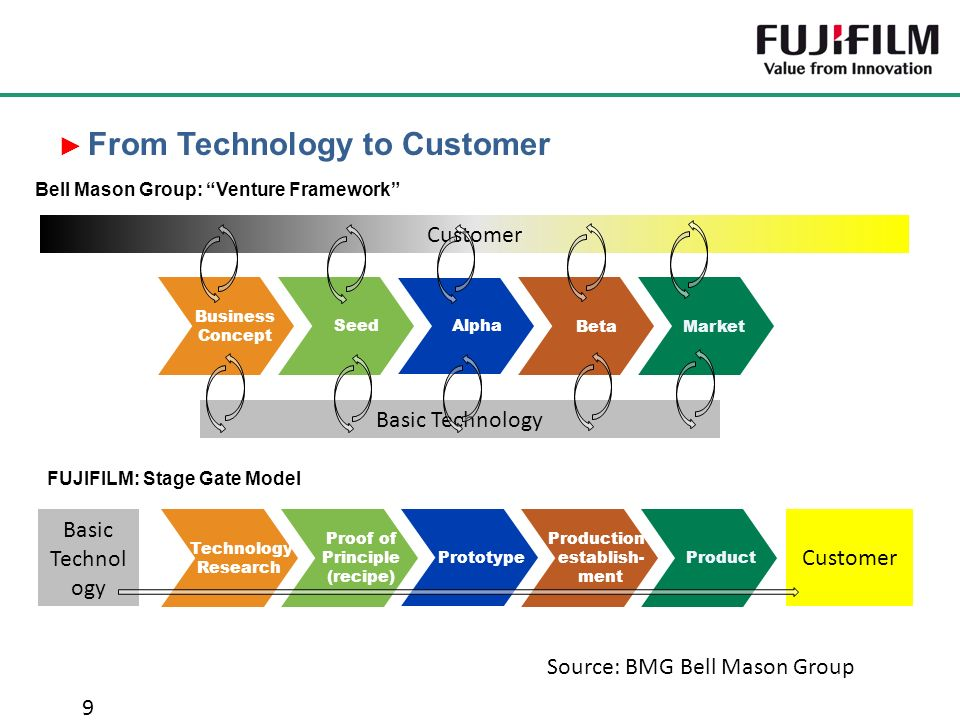 ► From Technology to Customer 9 Beta Alpha Seed Business Concept Market Customer Basic Technology Bell Mason Group: Venture Framework Production establish- ment Prototype Proof of Principle (recipe) Technology Research Product Basic Technol ogy Customer FUJIFILM: Stage Gate Model Source: BMG Bell Mason Group