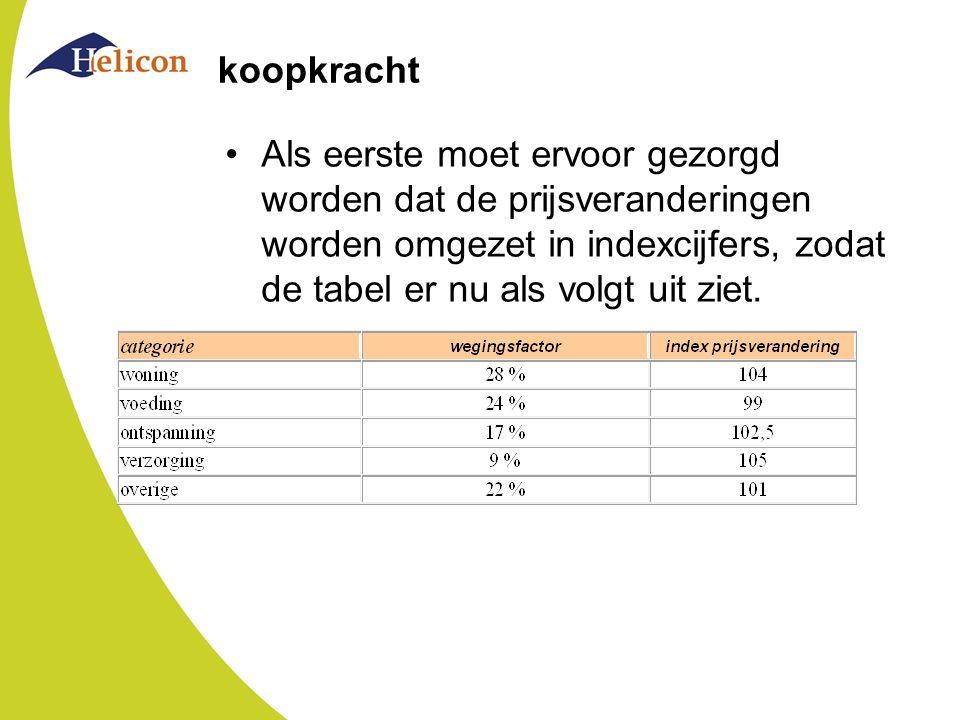 koopkracht Als eerste moet ervoor gezorgd worden dat de prijsveranderingen worden omgezet in indexcijfers, zodat de tabel er nu als volgt uit ziet.