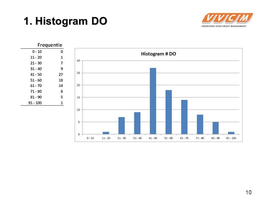 10 1. Histogram DO