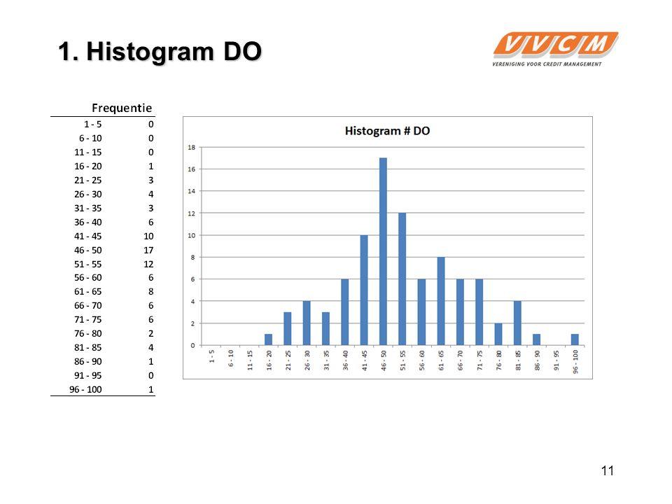 11 1. Histogram DO