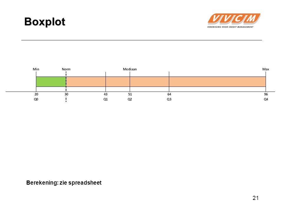 21 Boxplot Berekening: zie spreadsheet