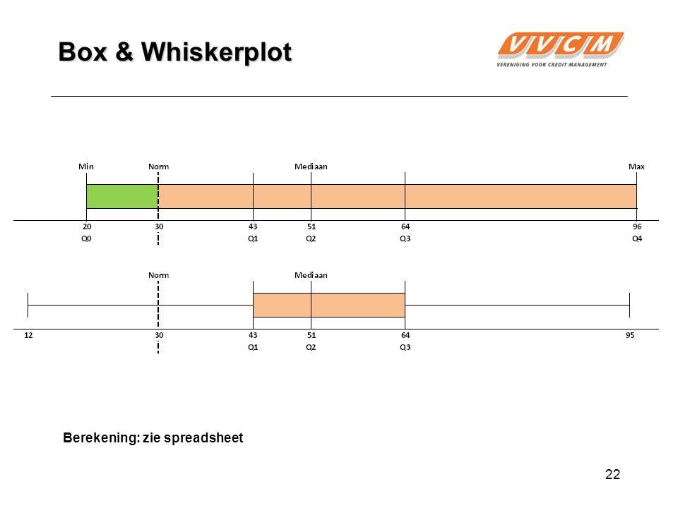 22 Box & Whiskerplot Berekening: zie spreadsheet