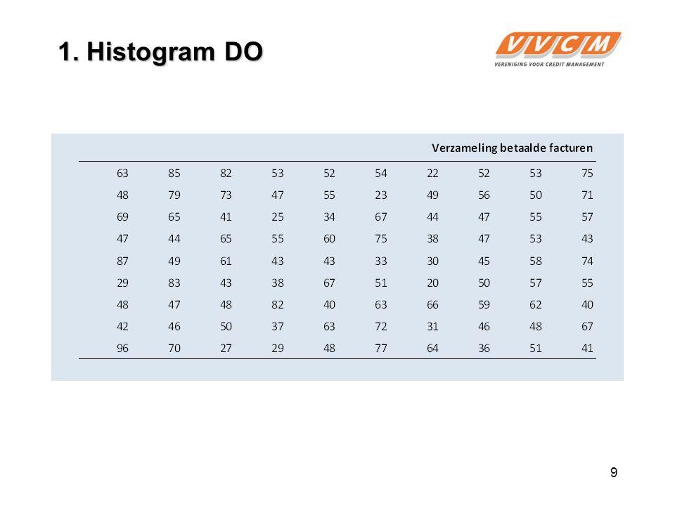 9 1. Histogram DO
