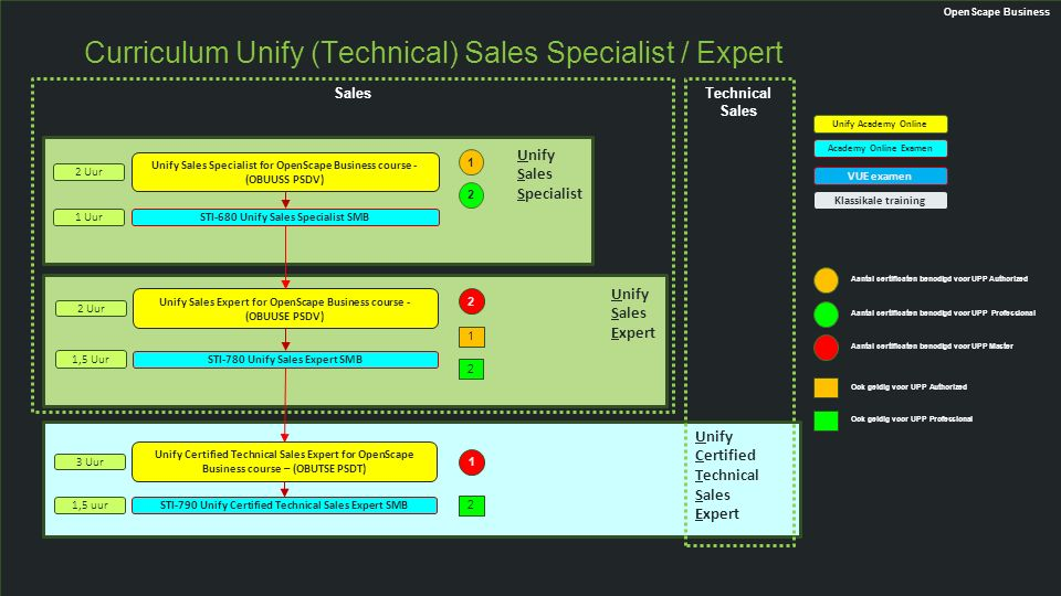 T Curriculum Unify (Technical) Sales Specialist / Expert Unify Sales Specialist for OpenScape Business course - (OBUUSS PSDV) STI-680 Unify Sales Spec
