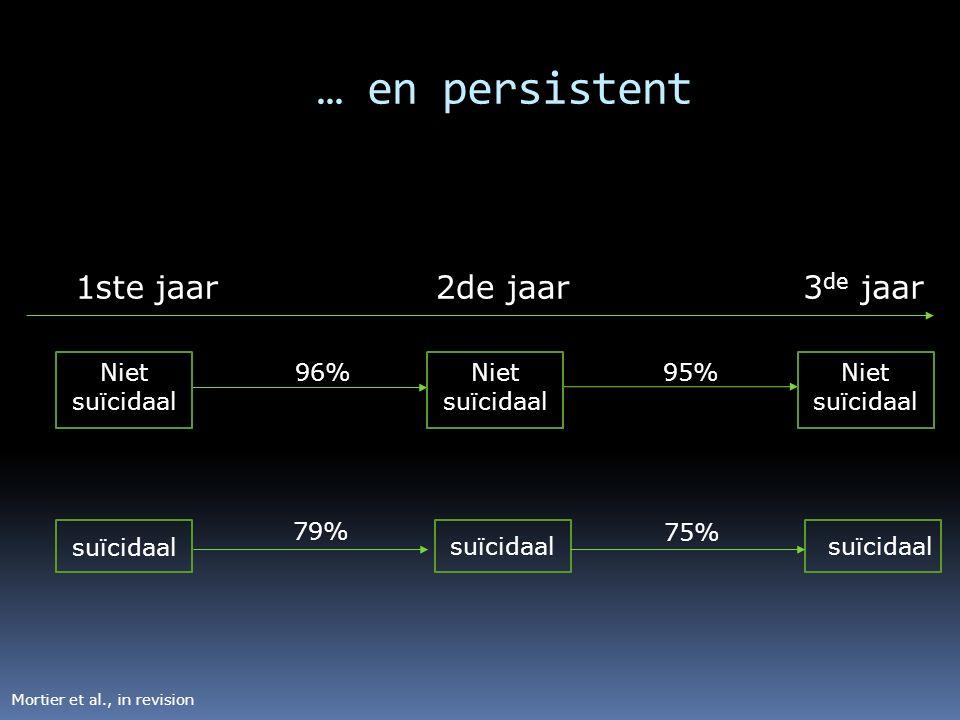… en persistent 1ste jaar Niet suïcidaal 2de jaar3 de jaar suïcidaal Niet suïcidaal 96%95% suïcidaal 79% 75% Mortier et al., in revision