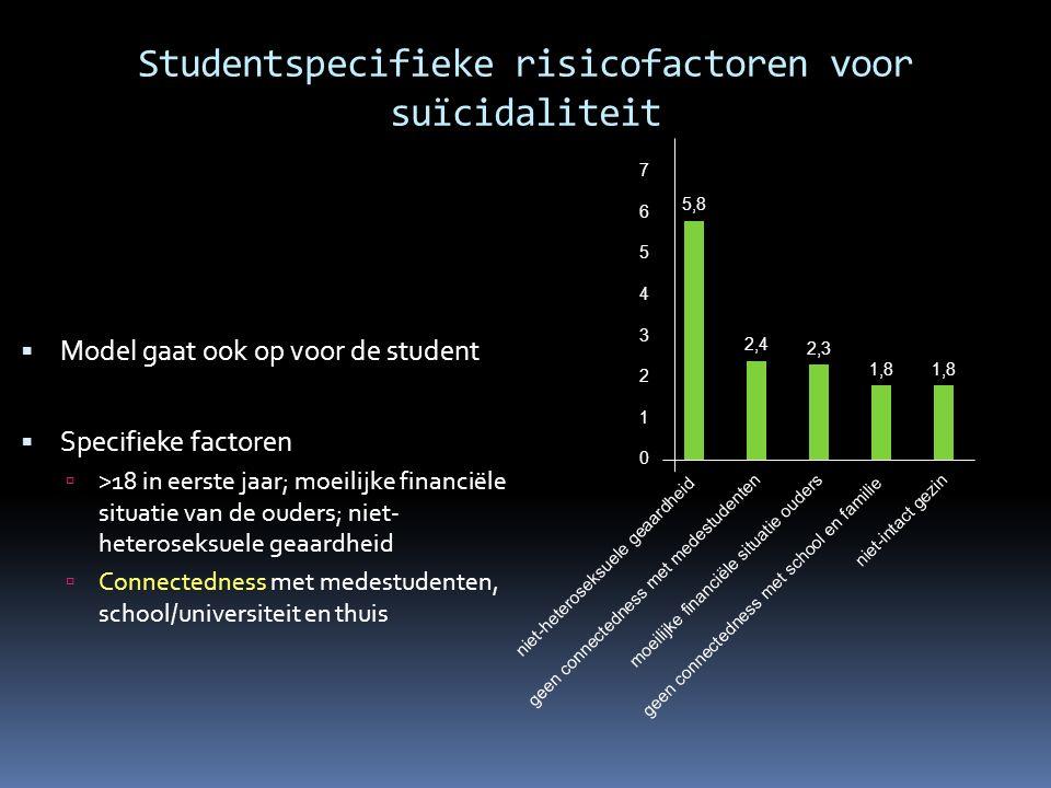 Studentspecifieke risicofactoren voor suïcidaliteit  Model gaat ook op voor de student  Specifieke factoren  >18 in eerste jaar; moeilijke financië