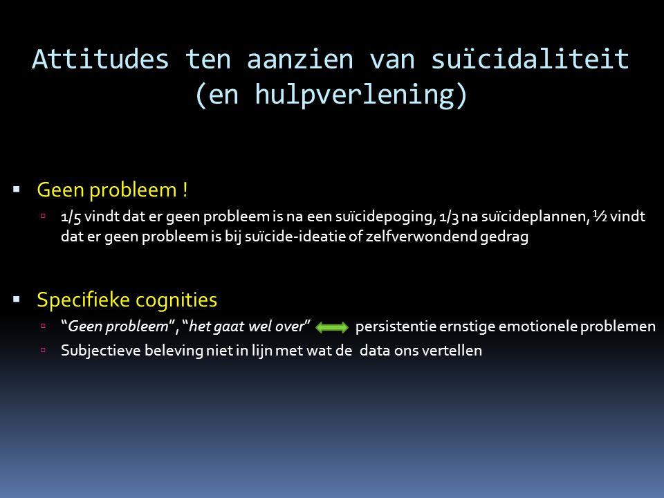 Attitudes ten aanzien van suïcidaliteit (en hulpverlening)  Geen probleem !  1/5 vindt dat er geen probleem is na een suïcidepoging, 1/3 na suïcidep
