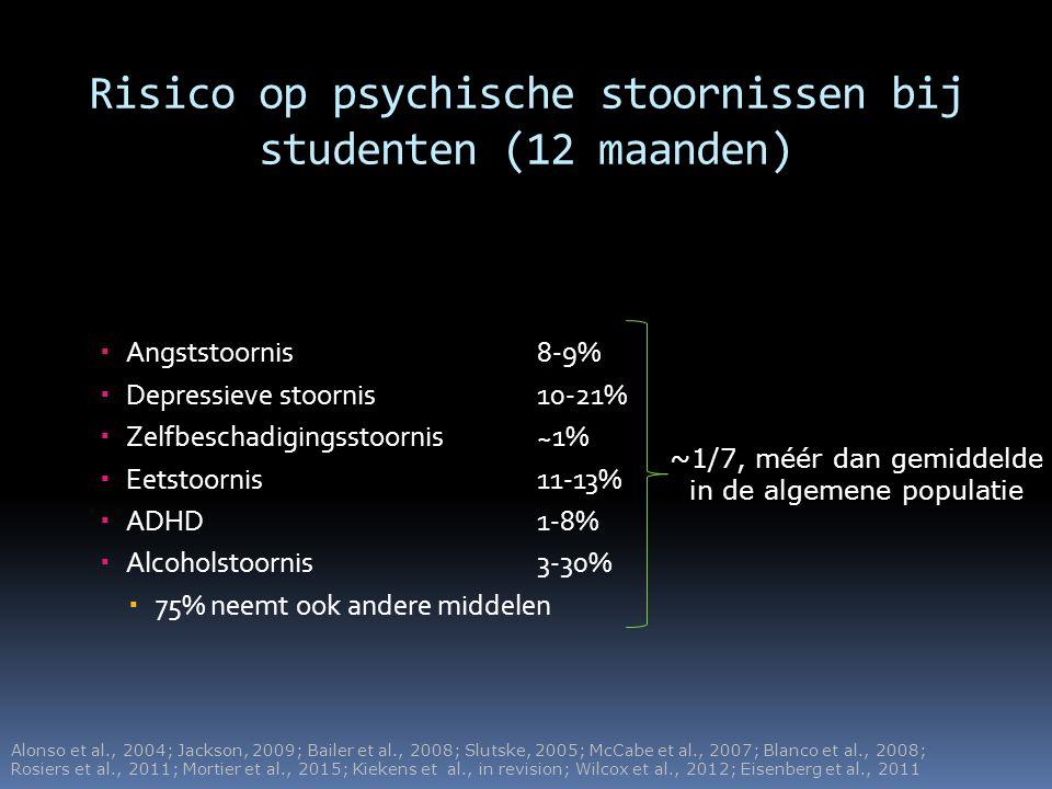 Risico op psychische stoornissen bij studenten (12 maanden)  Angststoornis 8-9%  Depressieve stoornis 10-21%  Zelfbeschadigingsstoornis ~1%  Eetst