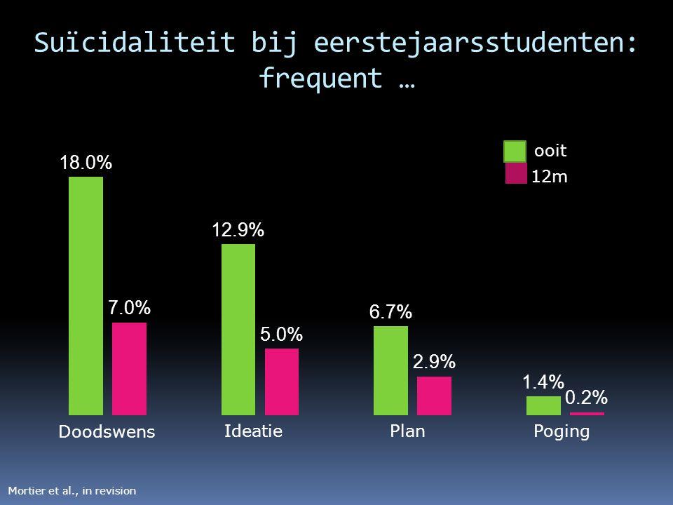 Suïcidaliteit bij eerstejaarsstudenten: frequent … Doodswens IdeatiePlanPoging Mortier et al., in revision ooit 12m