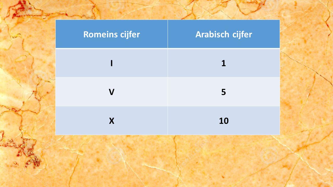 Romeins cijferArabisch cijfer I1 V5 X10